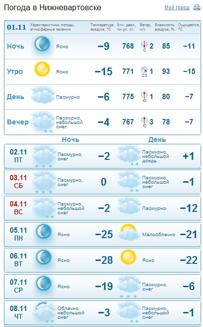 Погода в Артеме на неделю Точная погода в Артеме