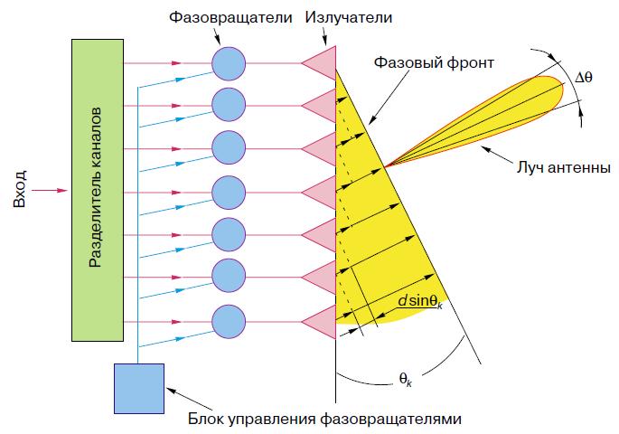 Схема ФАР.