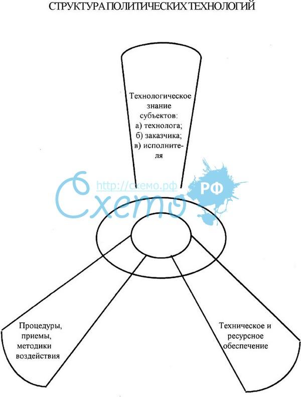 Реферат - Политические технологии - 1.doc.