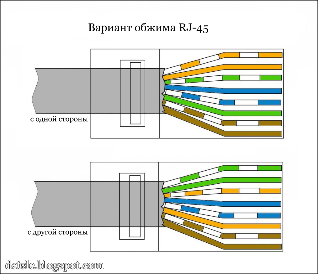 Обжим сетевого кабеля витая пара разъемом RJ-45 - ВСервере.