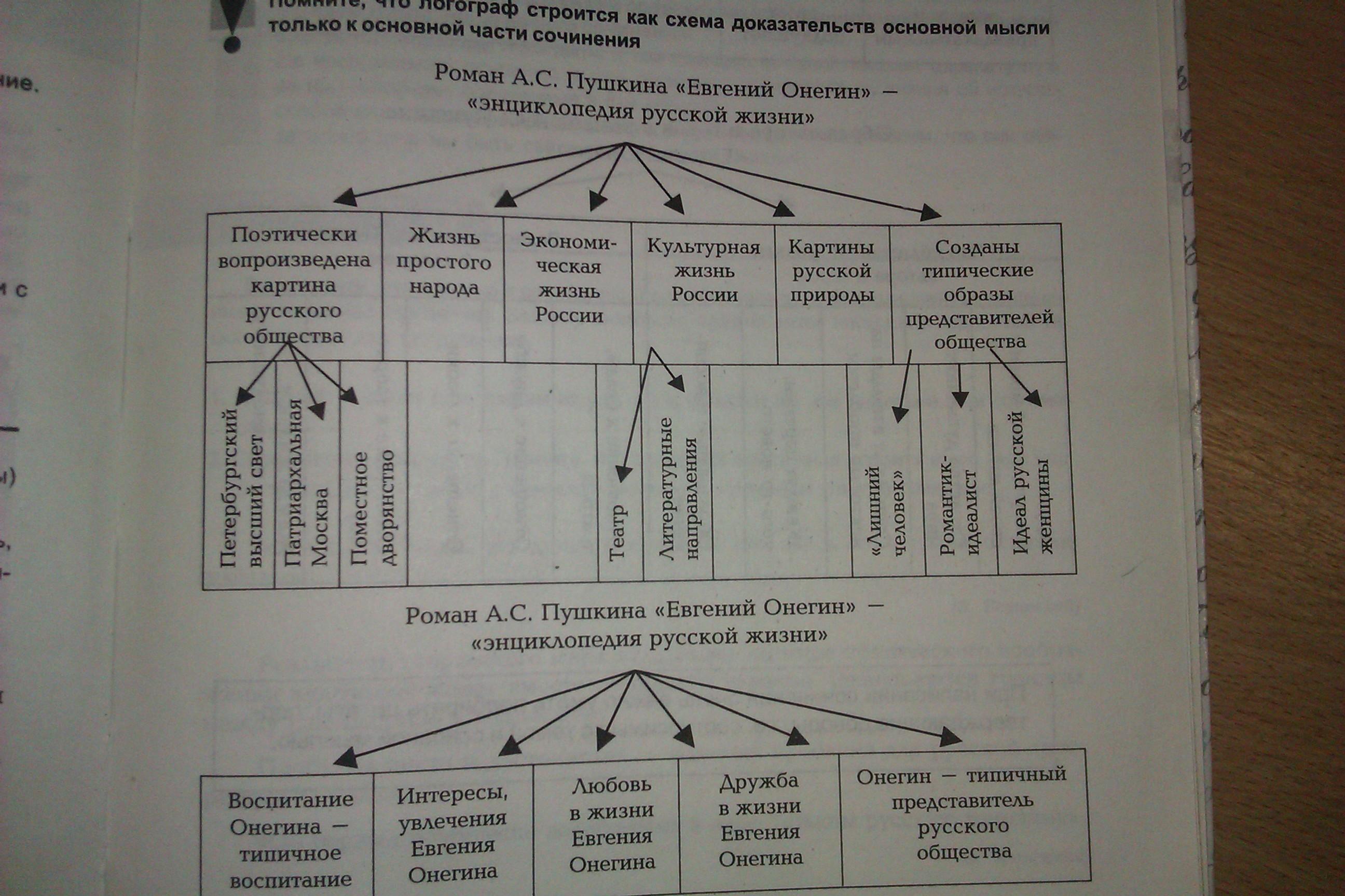 Система образов в романе евгений онегин схема